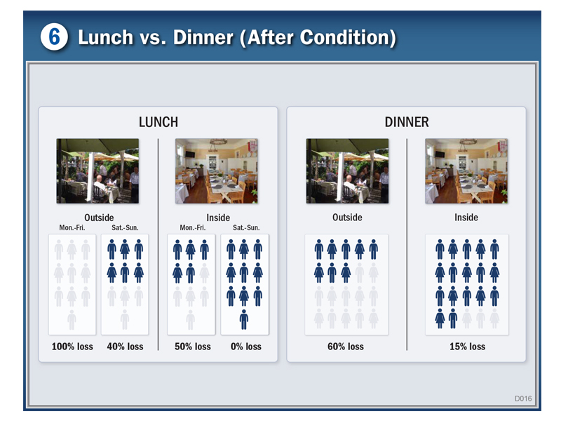 graphic explaining lost lunch vs dinner business for a restaurant during a construction project