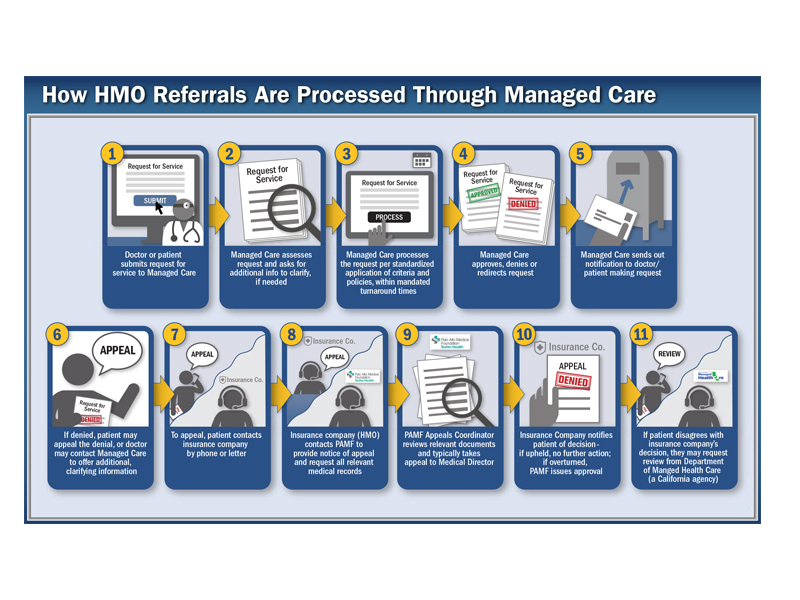 graphic explaining how HMOs work