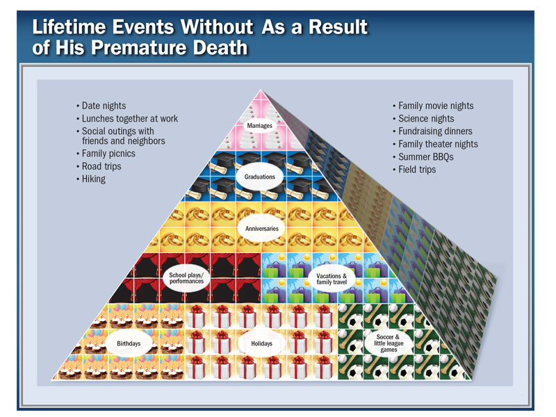 graphic communicating the impact of lost life events resulting from a wrongful death. This graphic is in the shape of a pyramid.
