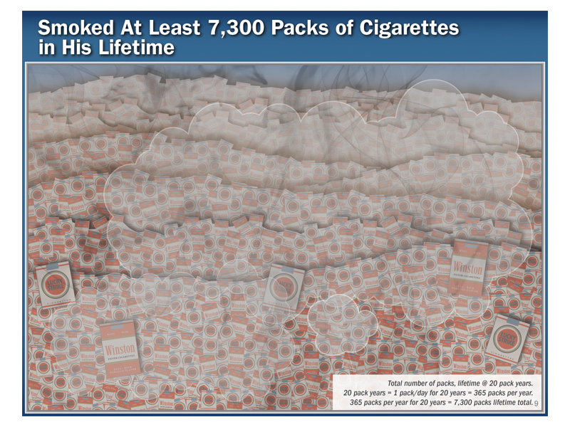 graphic showing number of cigarette packs smoked over a lifetime