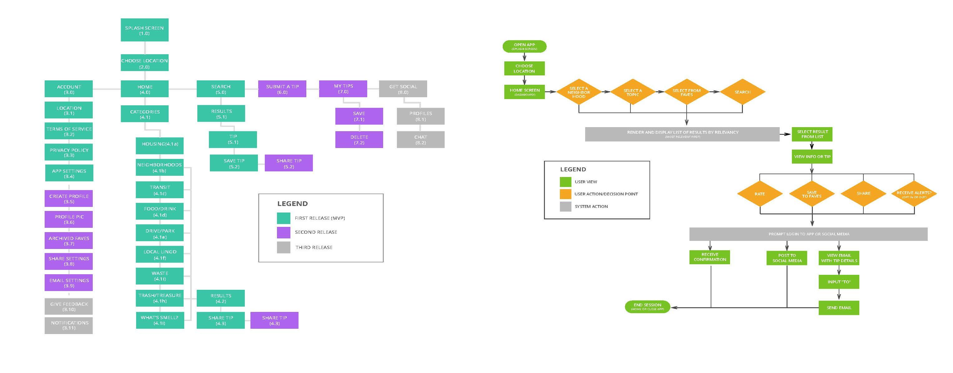 mobile app map and user flow